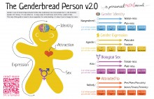 Genderbread Person Illustration